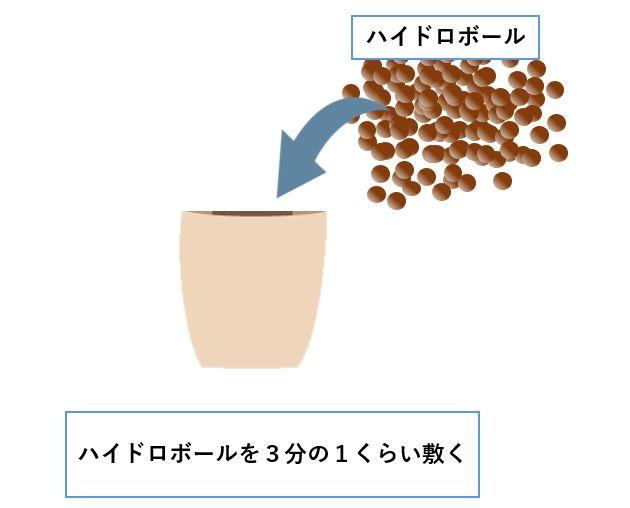 アクアポニックスモドキ ハイドロボールを植木鉢に敷く