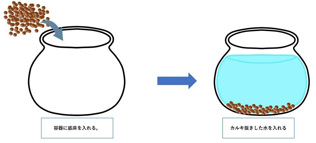 ボトリウム-作り方1
